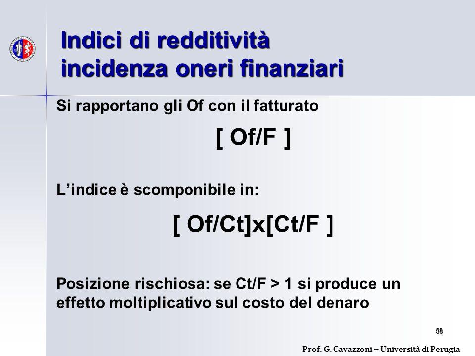 Indici di redditività incidenza oneri finanziari