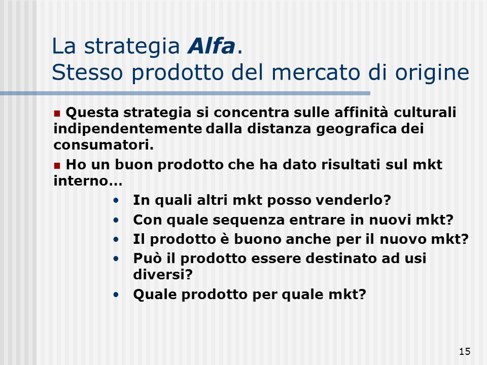 La strategia Alfa. Stesso prodotto del mercato di origine
