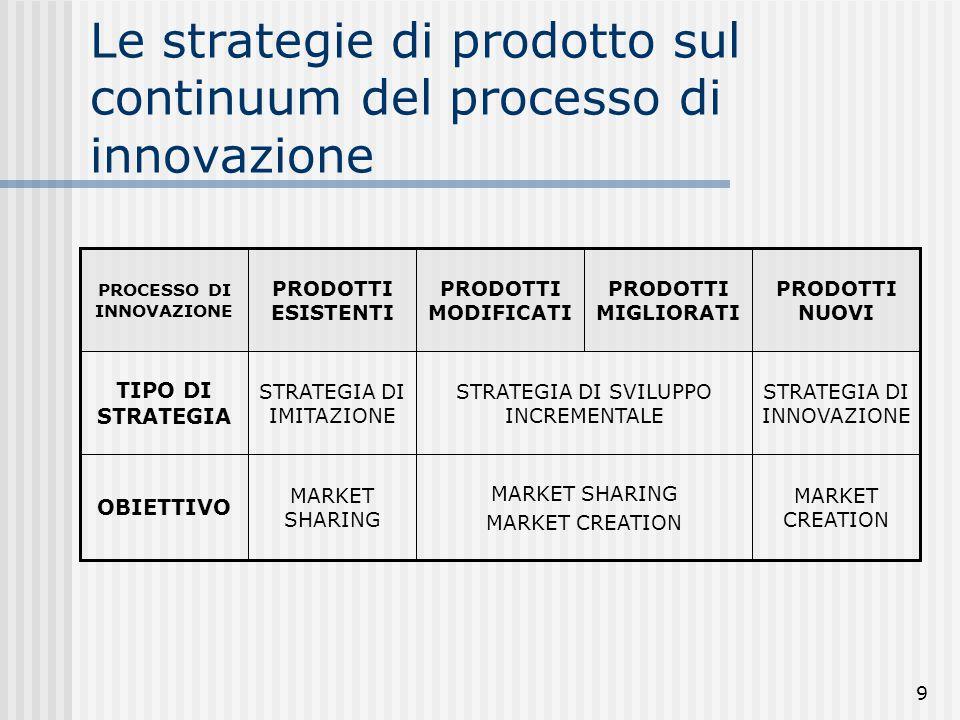 Le strategie di prodotto sul continuum del processo di innovazione