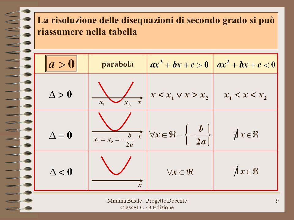 Mimma Basile - Progetto Docente Classe I C - 3 Edizione
