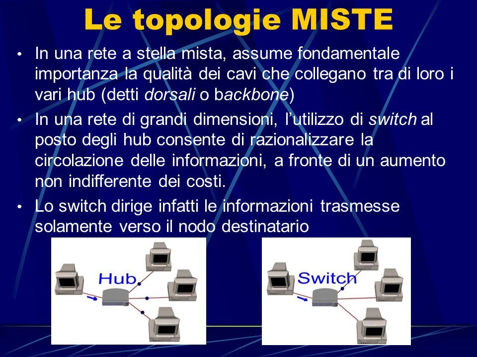 Le topologie MISTE