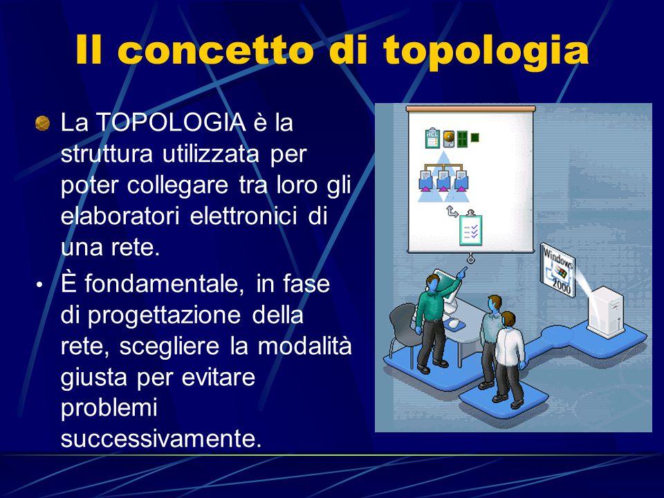 Il concetto di topologia