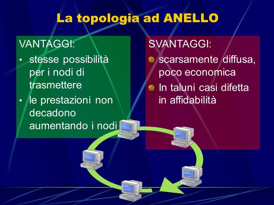 La topologia ad ANELLO VANTAGGI: