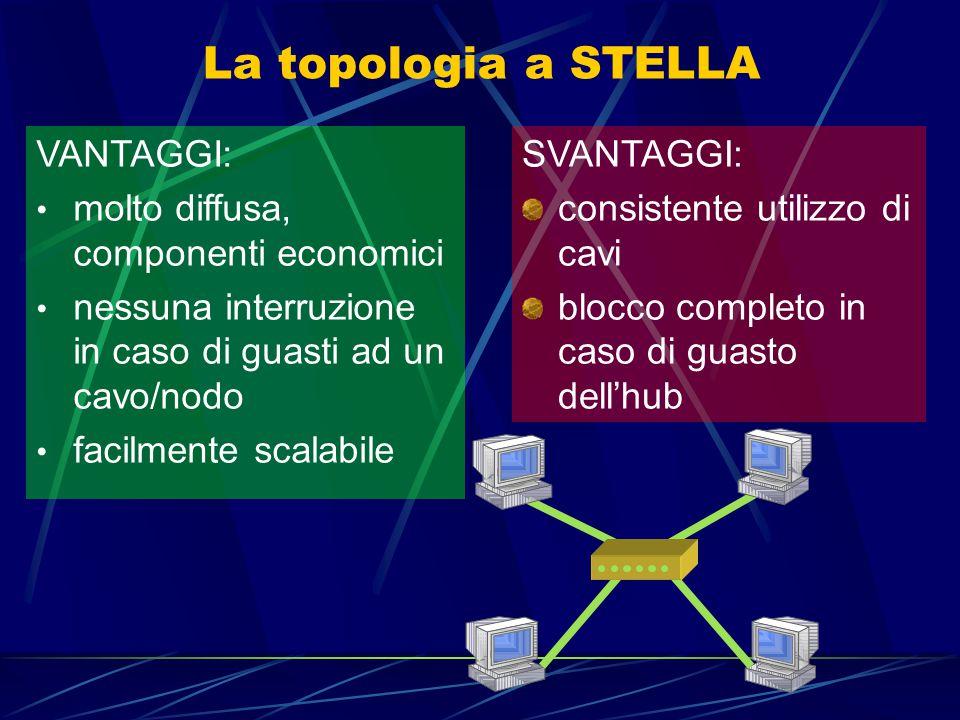 La topologia a STELLA VANTAGGI: molto diffusa, componenti economici