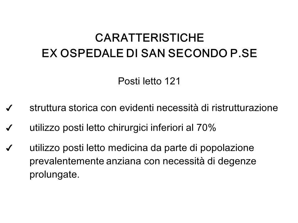 EX OSPEDALE DI SAN SECONDO P.SE