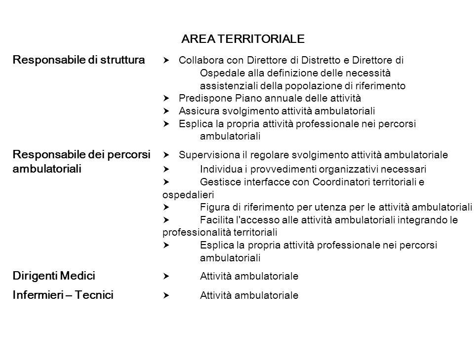 ambulatoriali  Individua i provvedimenti organizzativi necessari