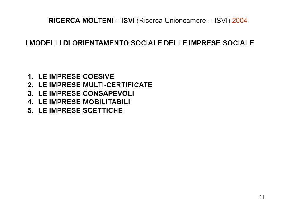 RICERCA MOLTENI – ISVI (Ricerca Unioncamere – ISVI) 2004