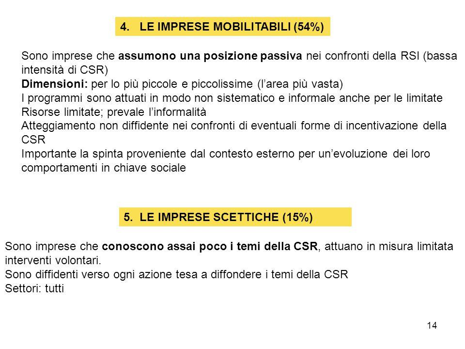 4. LE IMPRESE MOBILITABILI (54%)