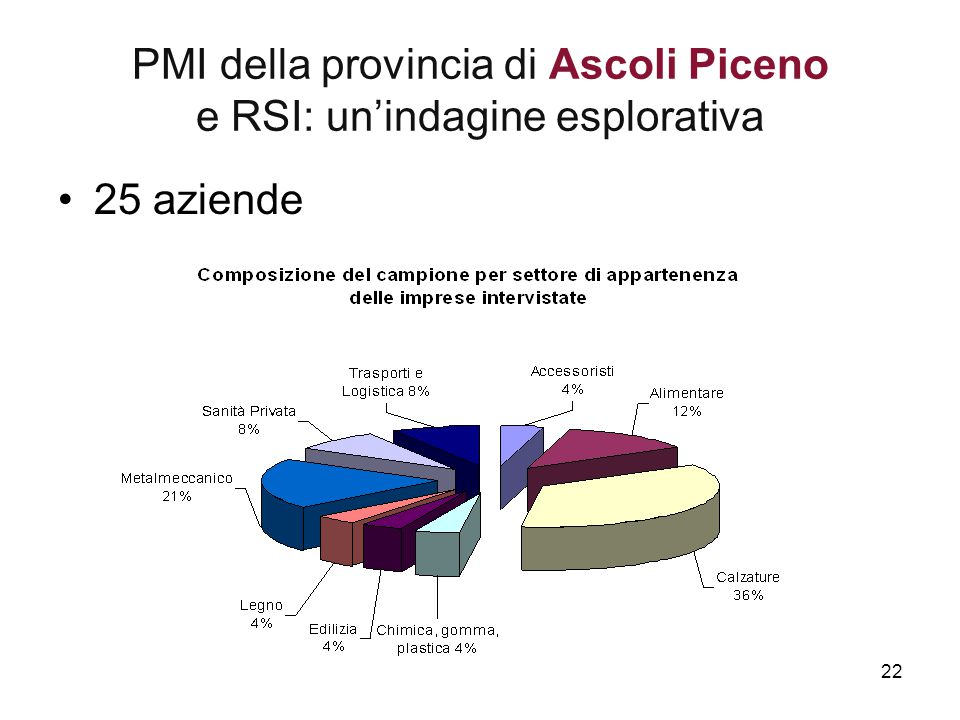 PMI della provincia di Ascoli Piceno e RSI: un'indagine esplorativa