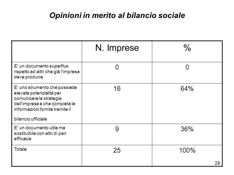 Opinioni in merito al bilancio sociale