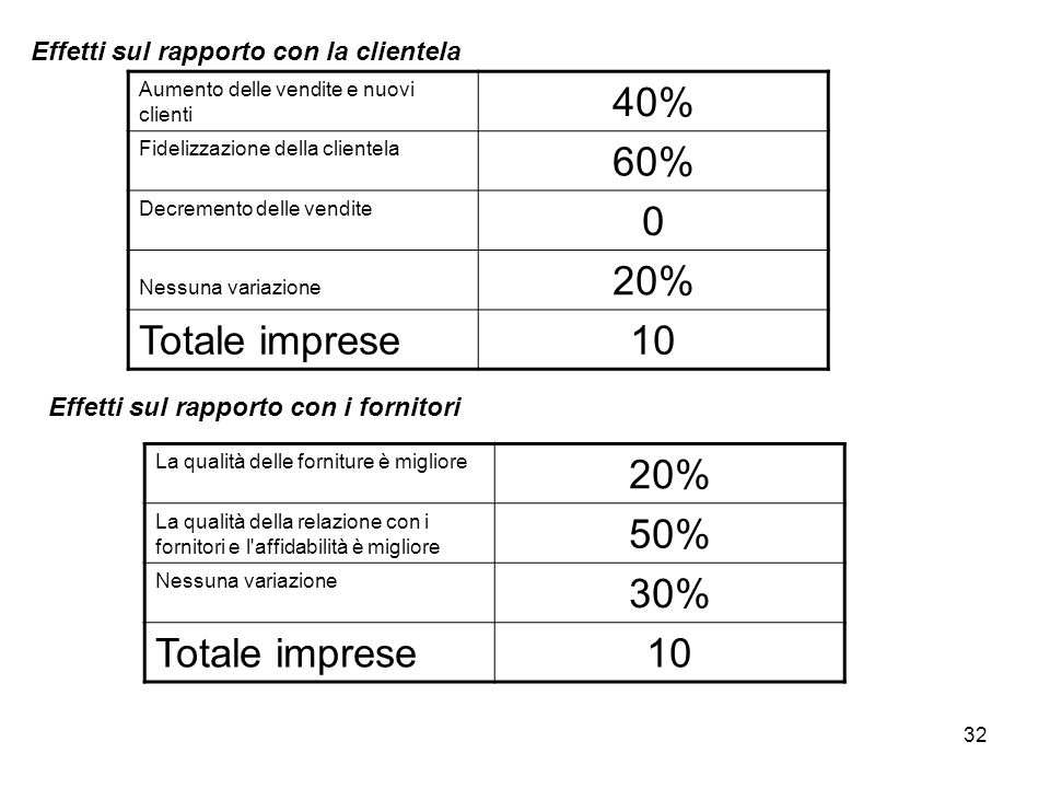 40% 60% 20% Totale imprese 10 20% 50% 30% Totale imprese 10