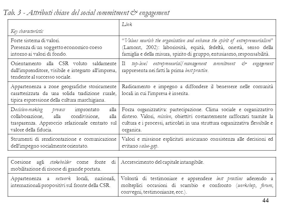 Tab. 3 - Attributi chiave del social commitment & engagement
