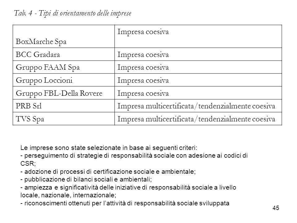 Tab. 4 - Tipi di orientamento delle imprese BoxMarche Spa
