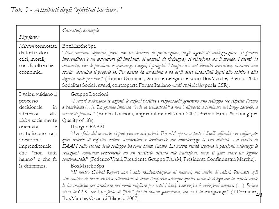 Tab. 5 - Attributi degli spirited business