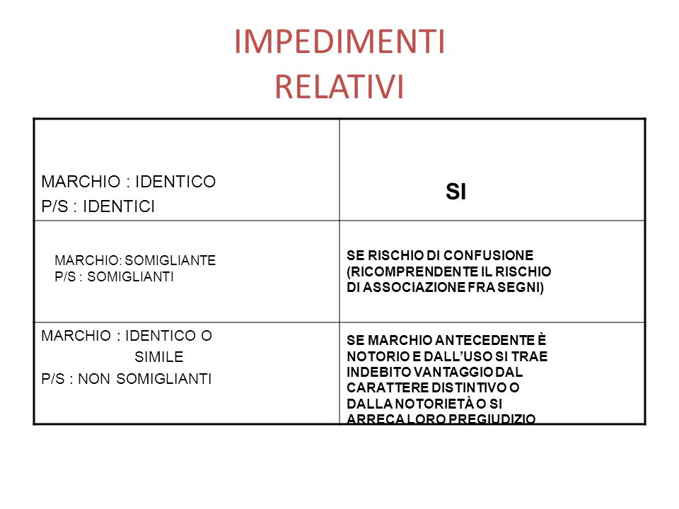 IMPEDIMENTI RELATIVI MARCHIO : IDENTICO SI P/S : IDENTICI