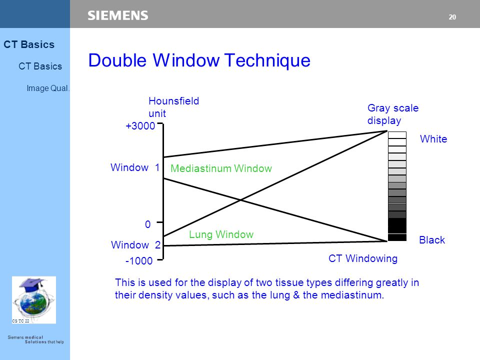 Double Window Technique