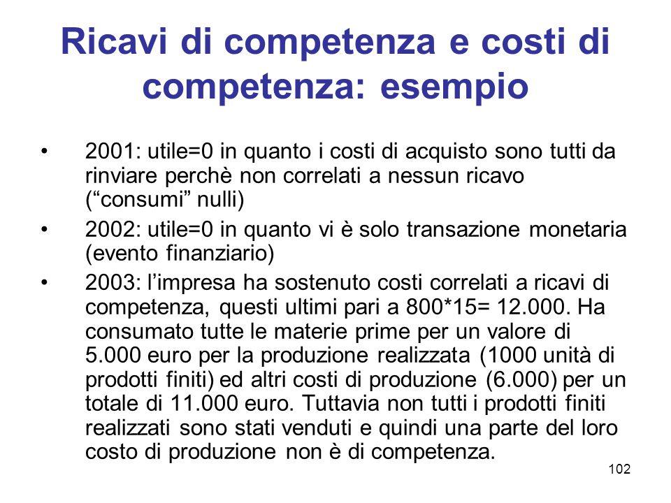 Ricavi di competenza e costi di competenza: esempio