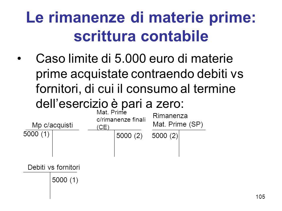 Le rimanenze di materie prime: scrittura contabile