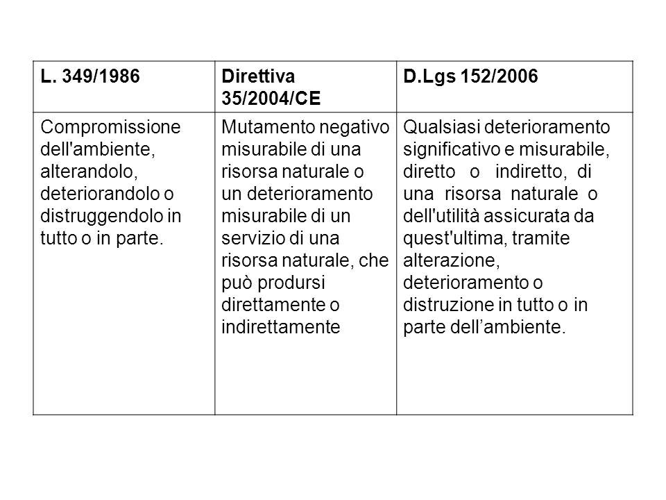 L. 349/1986 Direttiva 35/2004/CE. D.Lgs 152/2006. Compromissione dell ambiente, alterandolo, deteriorandolo o distruggendolo in tutto o in parte.
