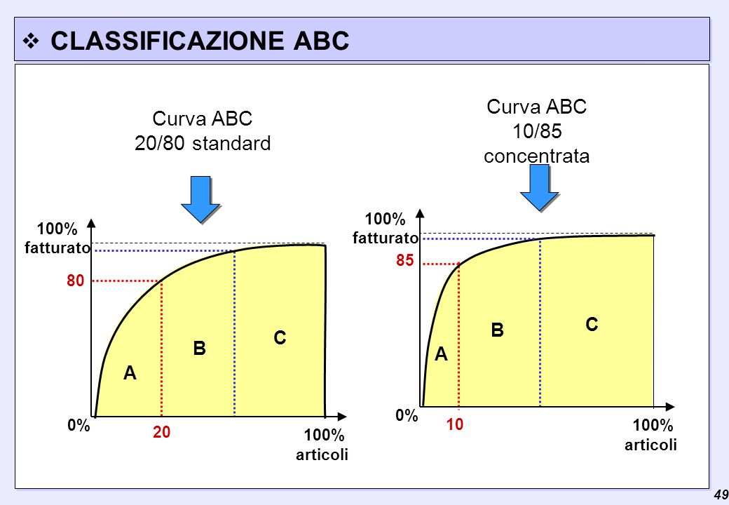 Curva ABC 10/85 concentrata