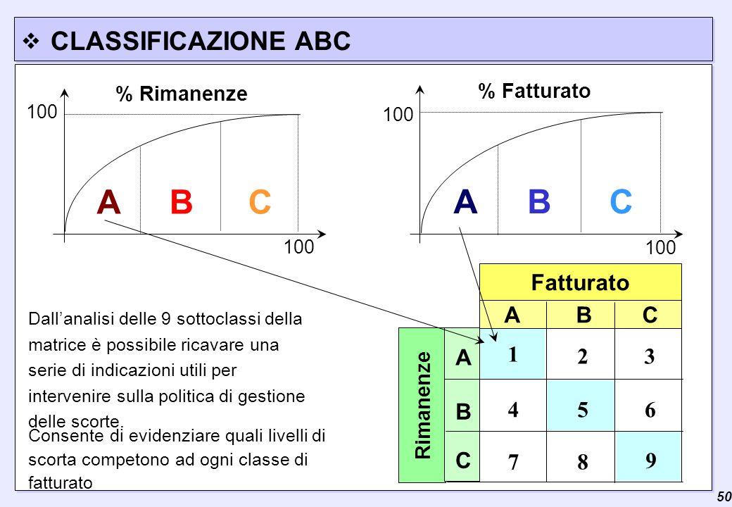 A B C A B C CLASSIFICAZIONE ABC Fatturato A B C 3 7 A C B 2 9 8 6 5 4