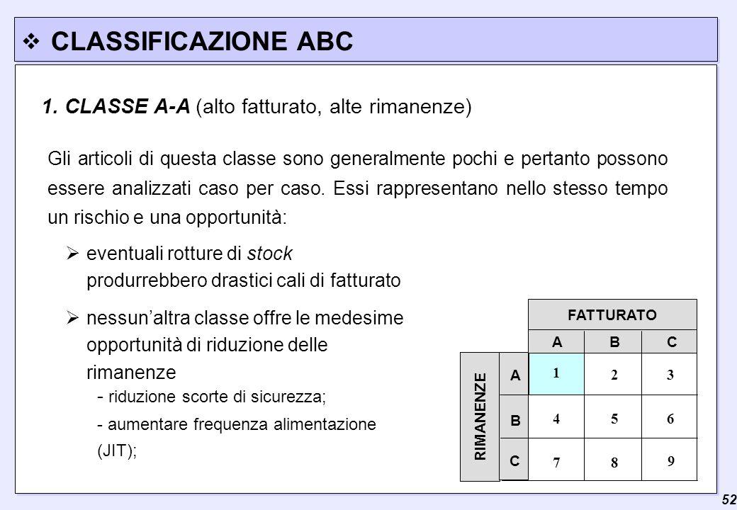 CLASSIFICAZIONE ABC 1. CLASSE A-A (alto fatturato, alte rimanenze)