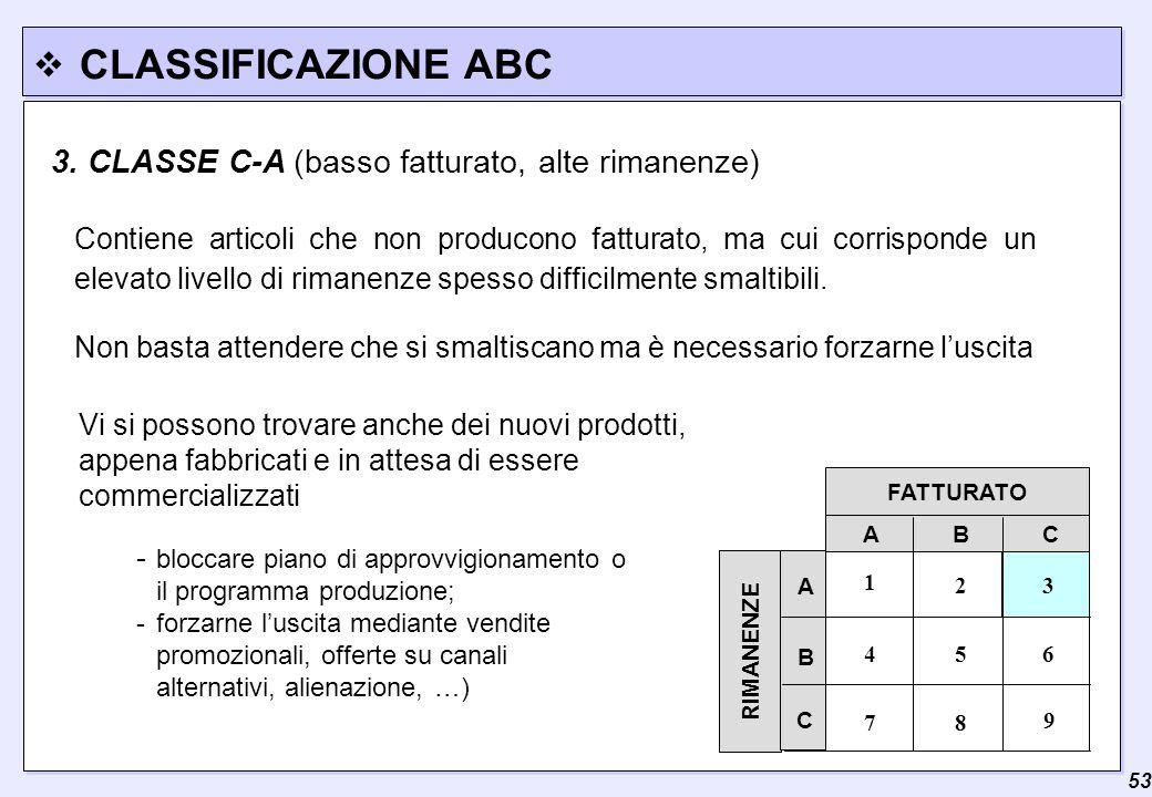 CLASSIFICAZIONE ABC 3. CLASSE C-A (basso fatturato, alte rimanenze)