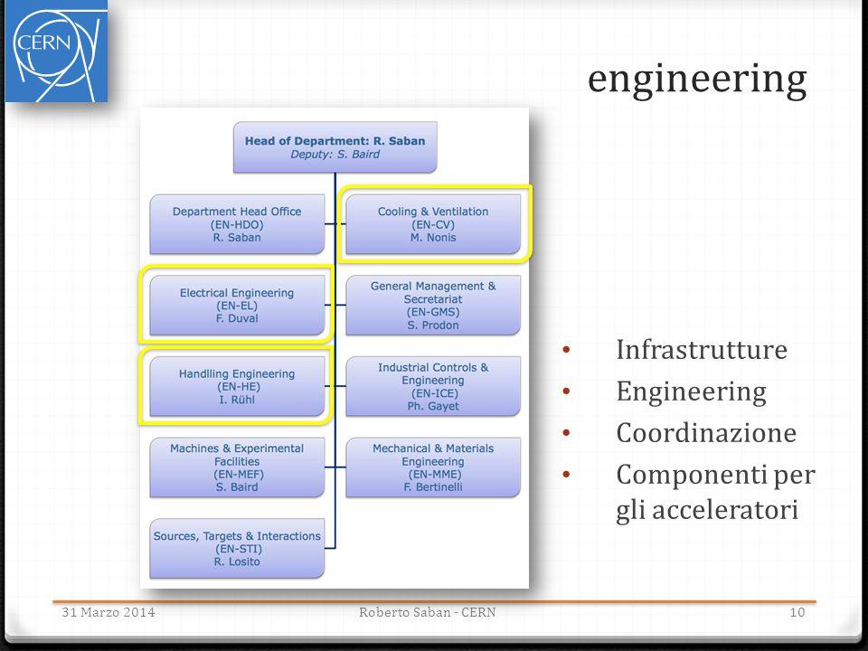 engineering Infrastrutture Engineering Coordinazione