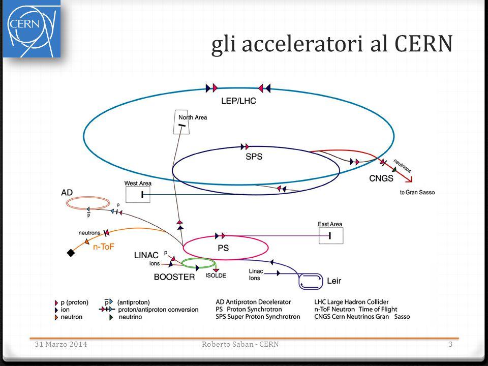 gli acceleratori al CERN