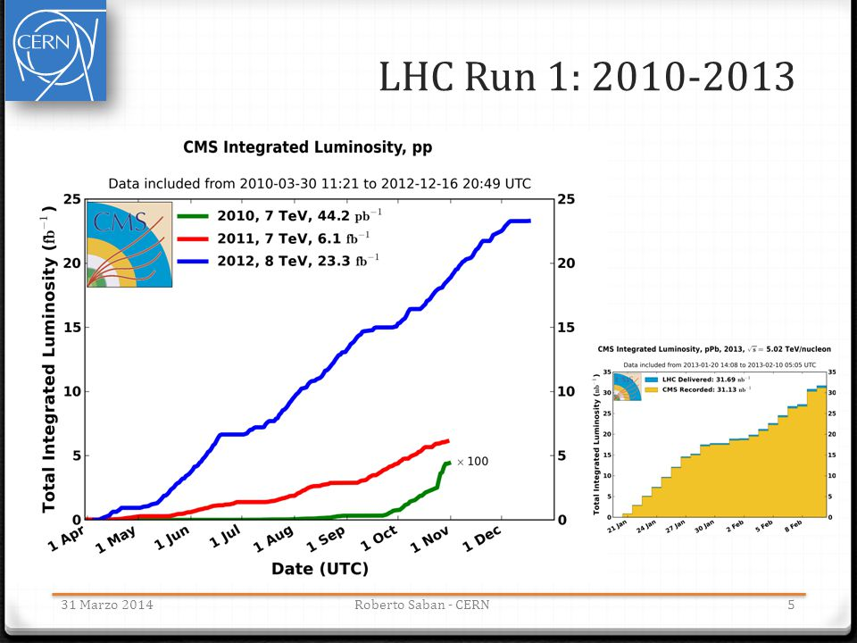 LHC Run 1: 2010-2013 31 Marzo 2014 Roberto Saban - CERN