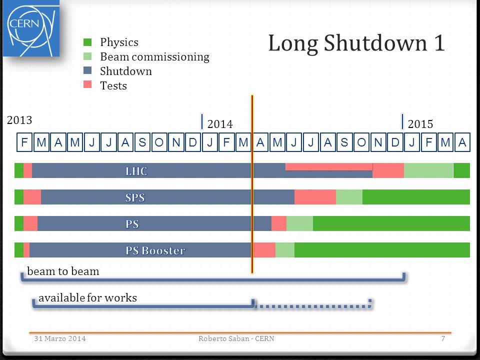 Long Shutdown 1 Physics Beam commissioning Shutdown Tests F M A J S O