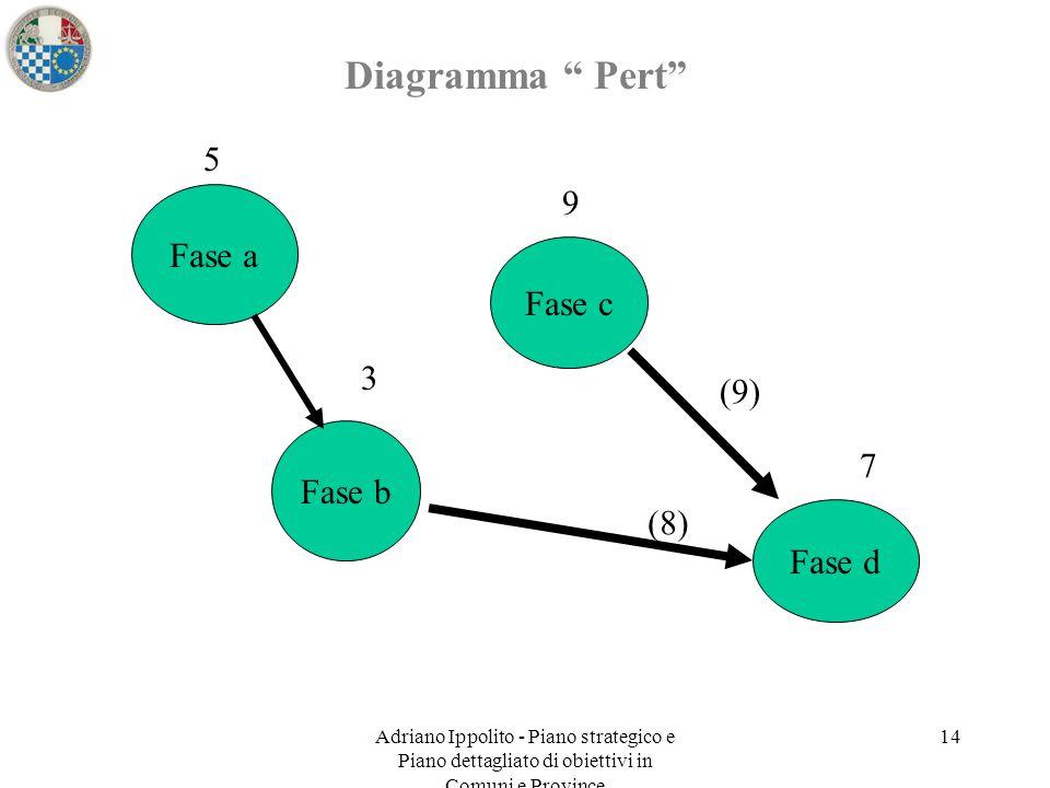 Diagramma Pert 5 9 Fase a Fase c 3 (9) 7 Fase b (8) Fase d