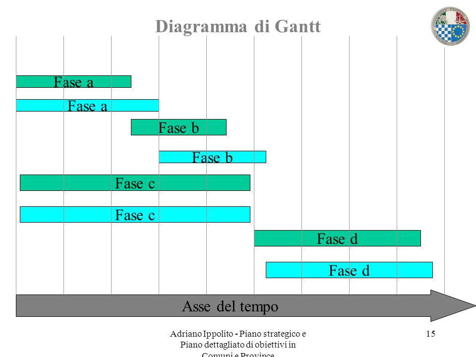 Diagramma di Gantt Fase a Fase a Fase b Fase b Fase c Fase c Fase d
