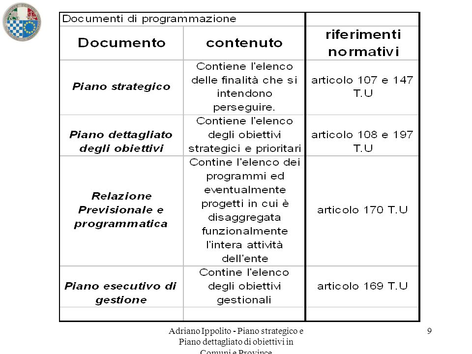 Adriano Ippolito - Piano strategico e Piano dettagliato di obiettivi in Comuni e Province