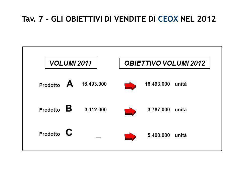 Tav. 7 - GLI OBIETTIVI DI VENDITE DI CEOX NEL 2012