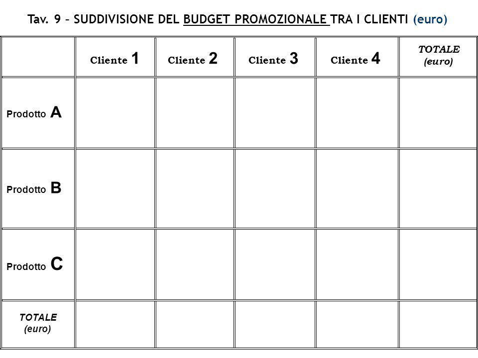 Tav. 9 – SUDDIVISIONE DEL BUDGET PROMOZIONALE TRA I CLIENTI (euro)