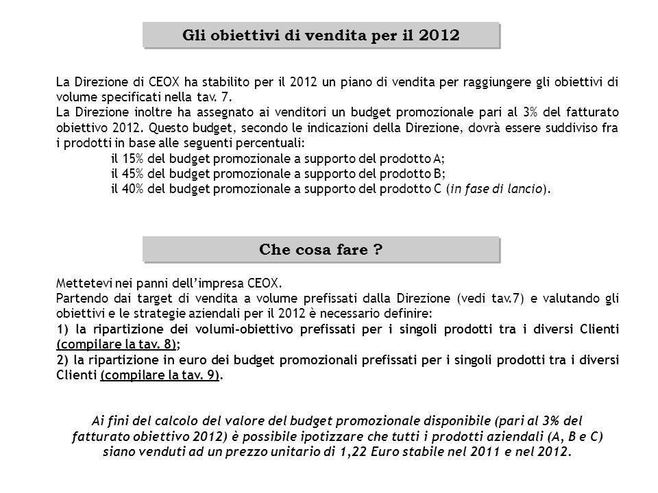 Gli obiettivi di vendita per il 2012