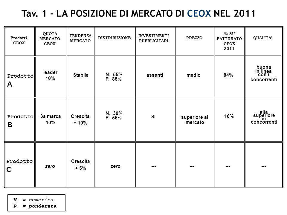 Tav. 1 - LA POSIZIONE DI MERCATO DI CEOX NEL 2011