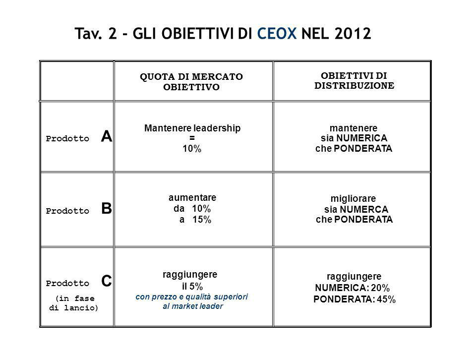 Tav. 2 - GLI OBIETTIVI DI CEOX NEL 2012 con prezzo e qualità superiori