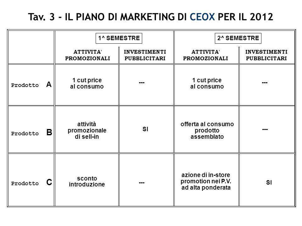 Tav. 3 - IL PIANO DI MARKETING DI CEOX PER IL 2012