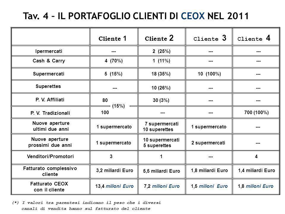 Tav. 4 – IL PORTAFOGLIO CLIENTI DI CEOX NEL 2011 Fatturato complessivo
