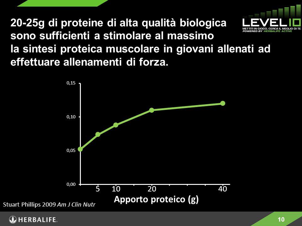 20-25g di proteine di alta qualità biologica