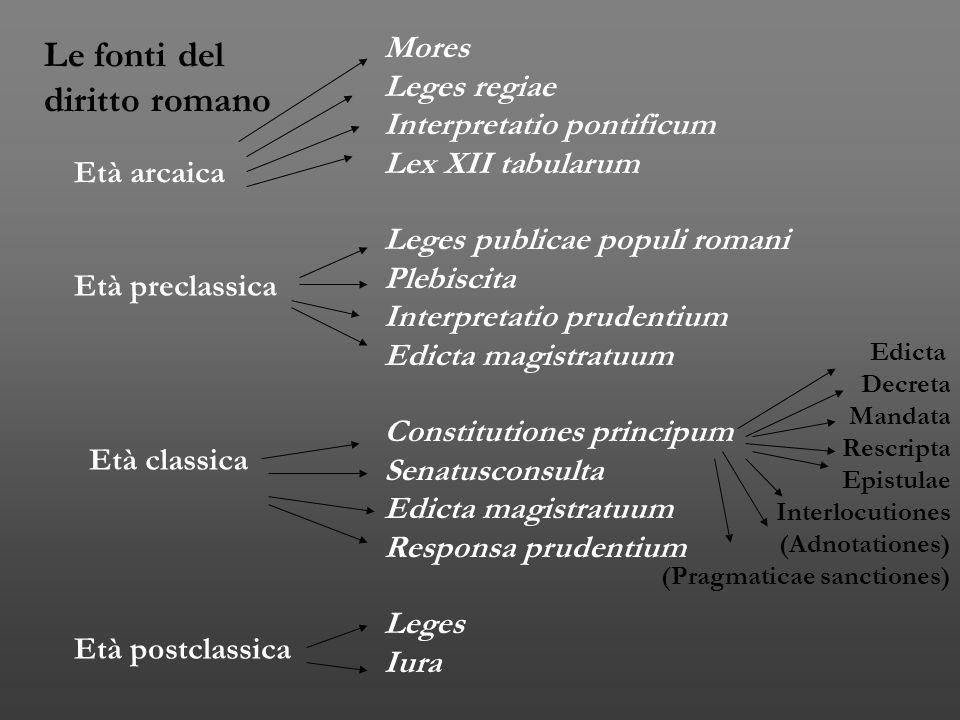 Le fonti del diritto romano Mores Leges regiae