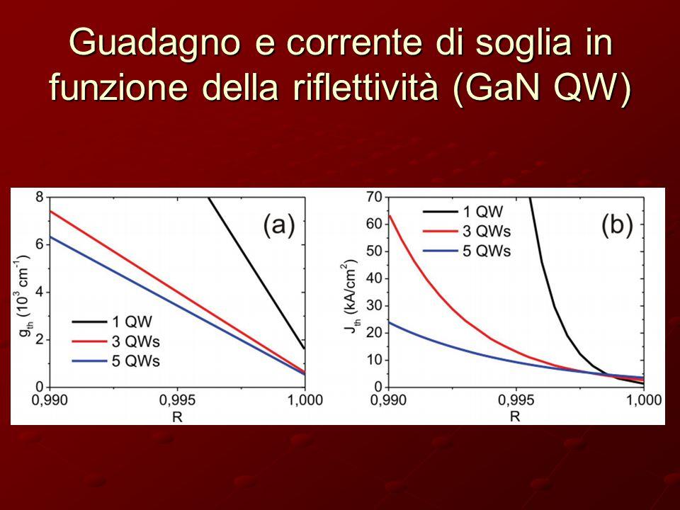 Guadagno e corrente di soglia in funzione della riflettività (GaN QW)
