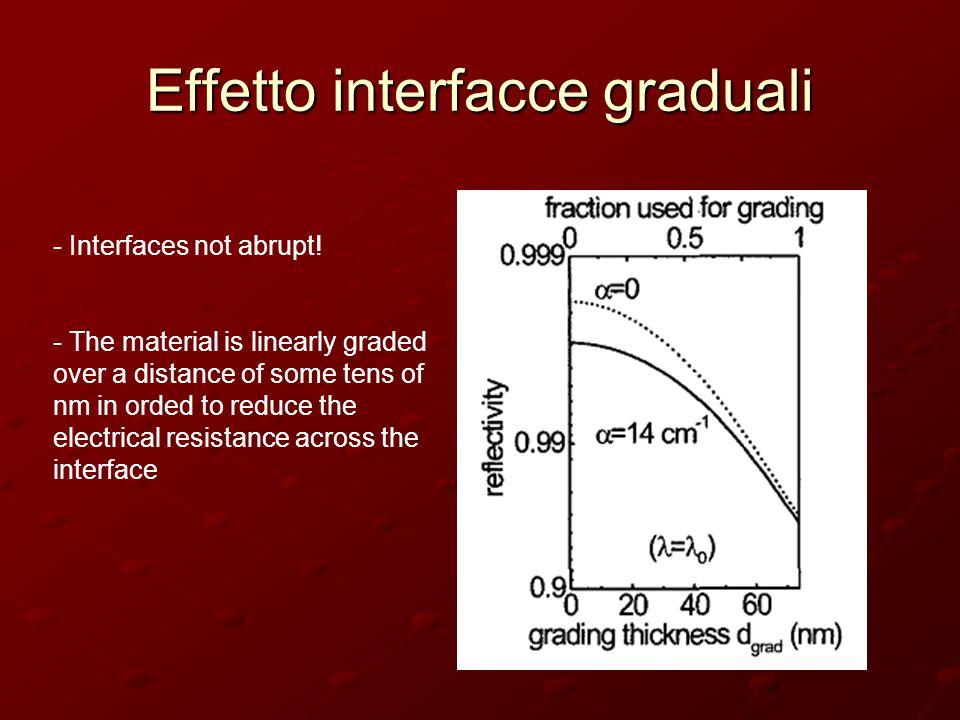 Effetto interfacce graduali