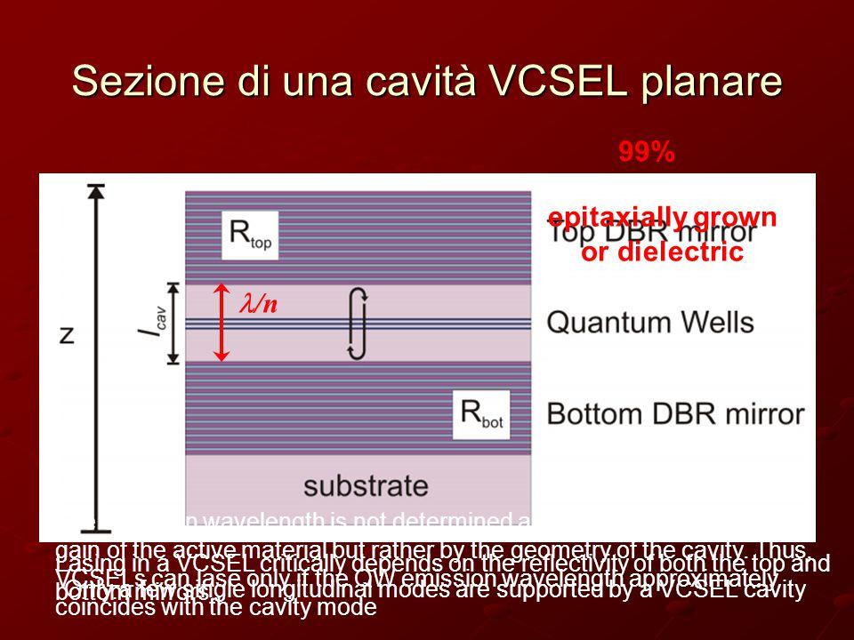 Sezione di una cavità VCSEL planare