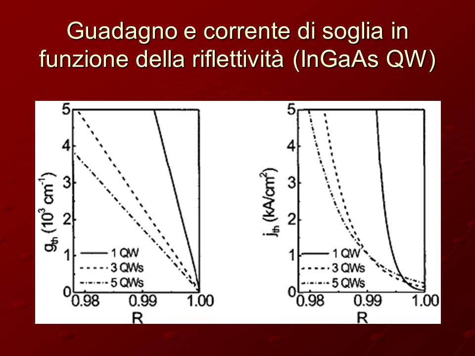 Guadagno e corrente di soglia in funzione della riflettività (InGaAs QW)