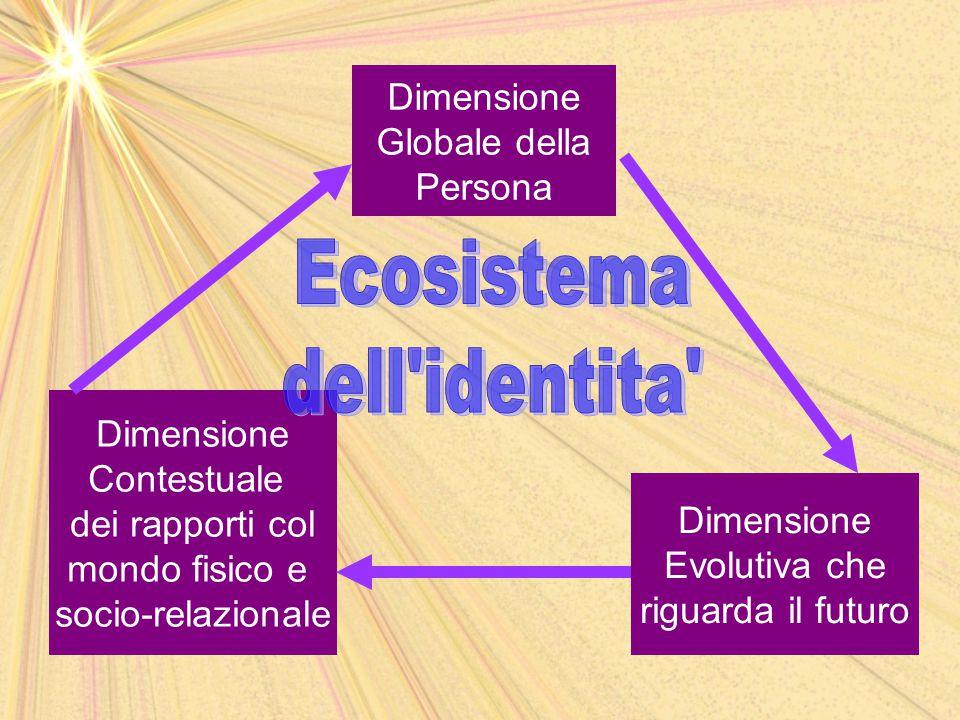 Ecosistema dell identita Dimensione Globale della Persona Dimensione