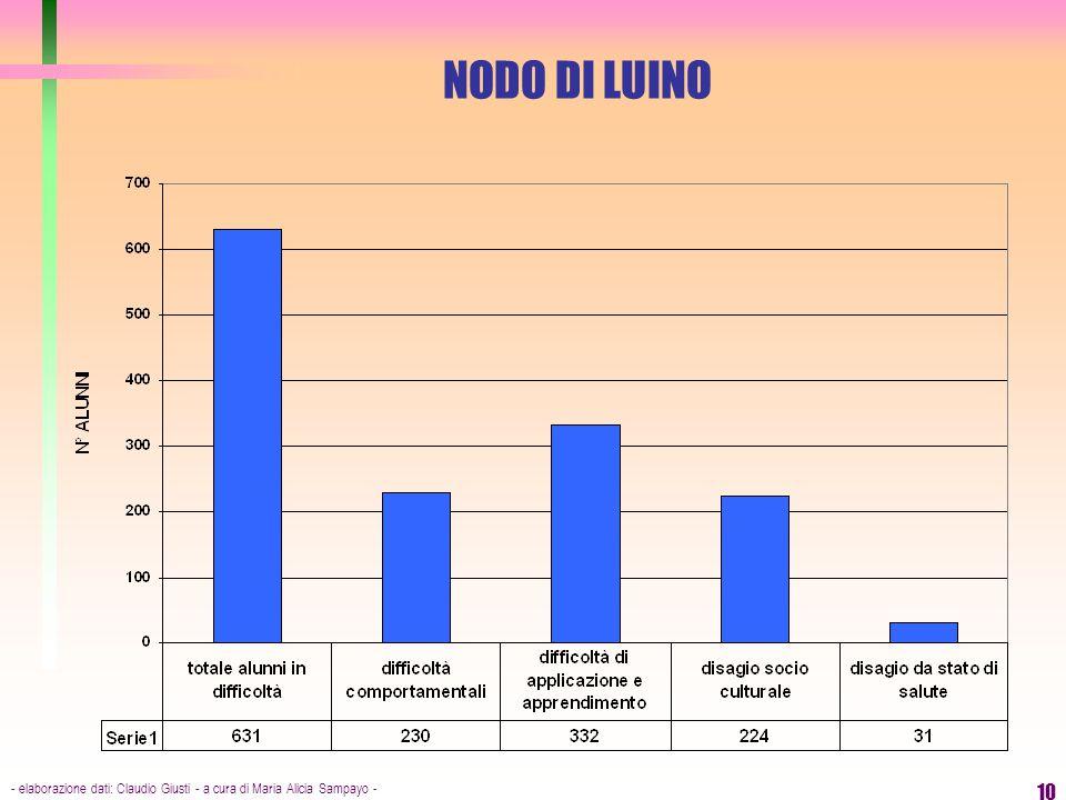 NODO DI LUINO - elaborazione dati: Claudio Giusti - a cura di Maria Alicia Sampayo -