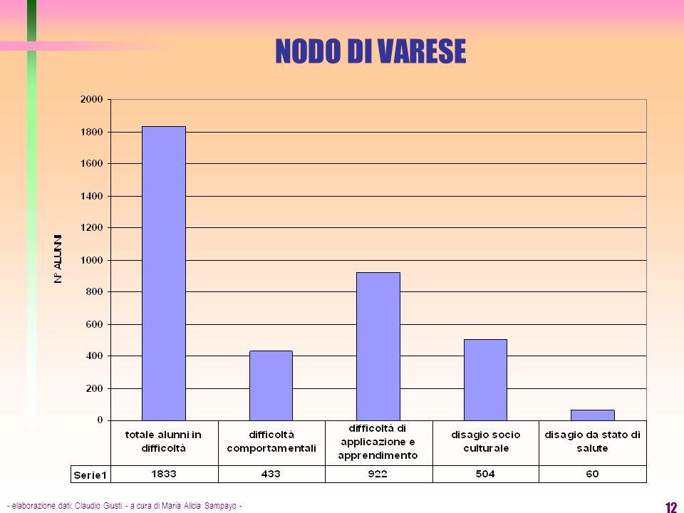 NODO DI VARESE - elaborazione dati: Claudio Giusti - a cura di Maria Alicia Sampayo -